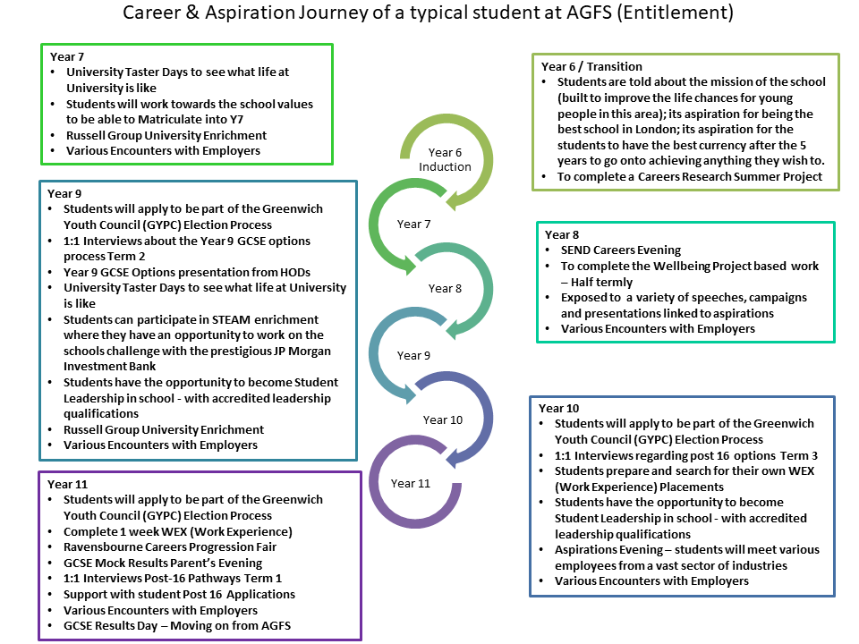 Careers and Aspirations   Ark Greenwich Free School